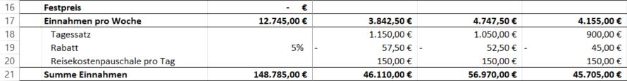 Einnahmen